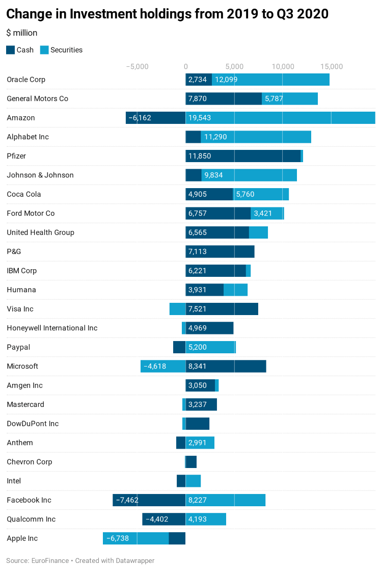 Change in investment holdings from 2019 to q3 2020