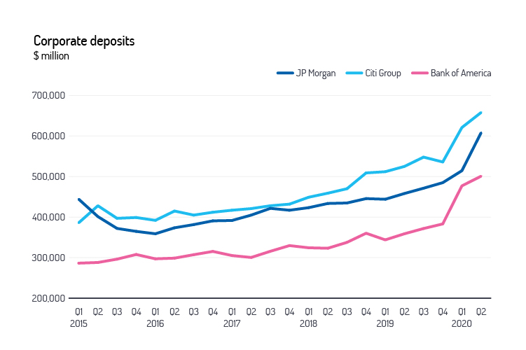 corporate deposits graph