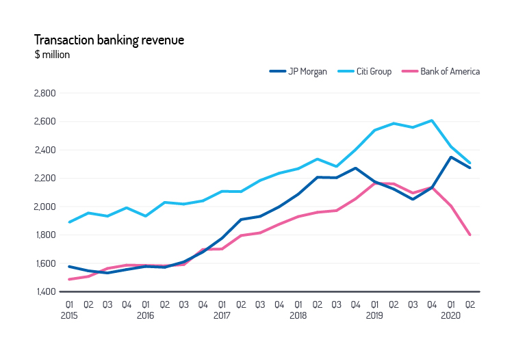 transaction banking revenue graph