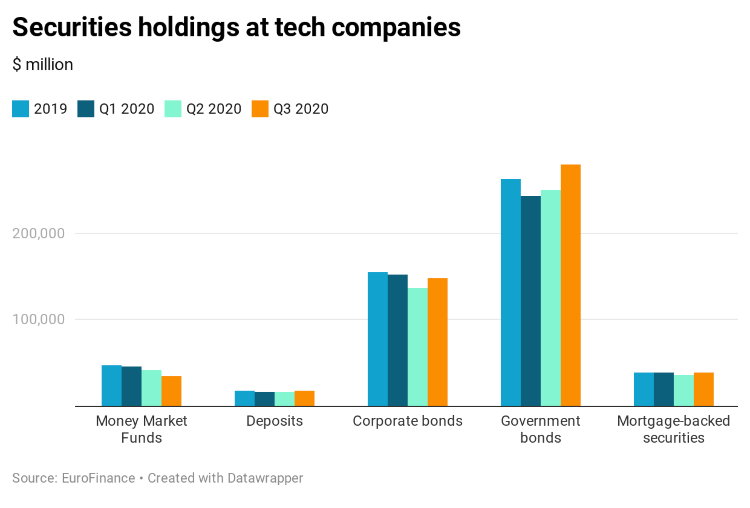 Securities holdings at tech companies