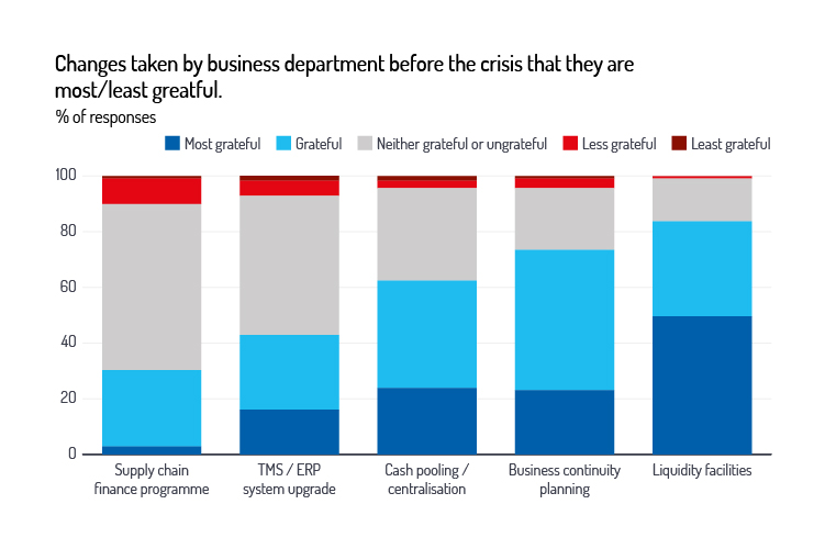EuroFinance data: Changes taken by business department before the crisis that they are most/least grateful