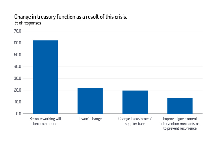 EuroFinance data: Change in treasury function as a result of this crisis