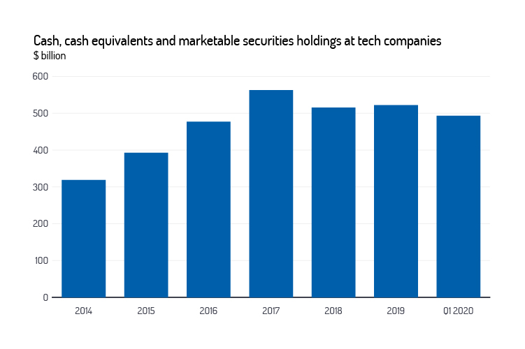 Cash & cash equivalents & marketable securities holdings at tech companies graph